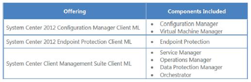 System Center 2012: licenční změny | DAQUAS
