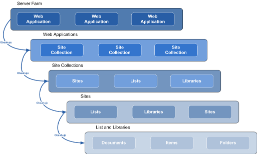 SharePoint Site model